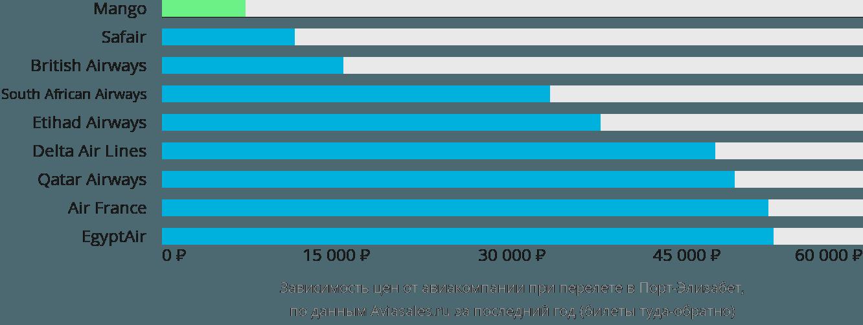Динамика цен в зависимости от авиакомпании, совершающей перелет в Порт-Элизабет