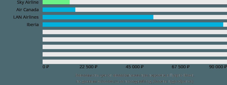 Динамика цен в зависимости от авиакомпании, совершающей перелет в Пуэрто-Монт
