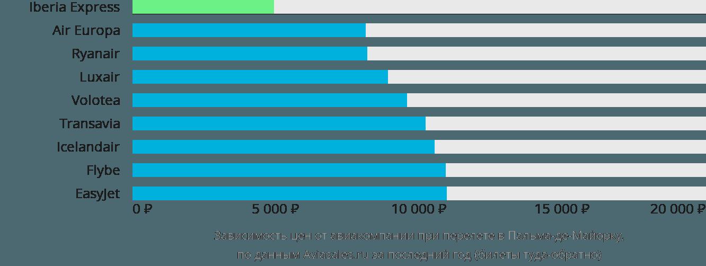 Динамика цен в зависимости от авиакомпании, совершающей перелет в Пальму-де-Майорка