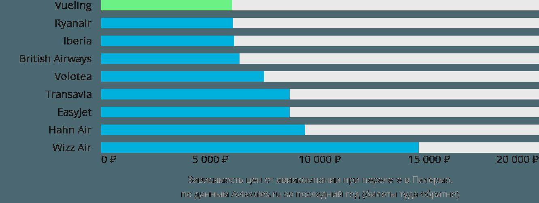 Динамика цен в зависимости от авиакомпании, совершающей перелет в Палермо