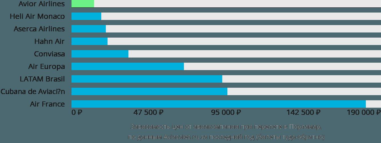 Динамика цен в зависимости от авиакомпании, совершающей перелет в Порламар