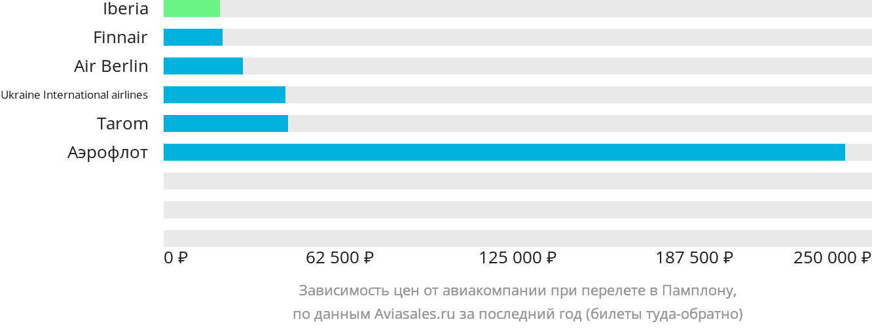 Динамика цен в зависимости от авиакомпании, совершающей перелет в Памплону