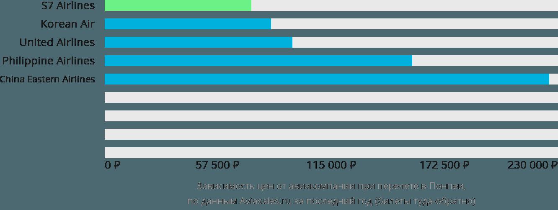 Динамика цен в зависимости от авиакомпании, совершающей перелет в Понпеи