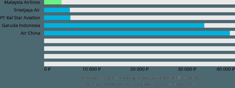 Динамика цен в зависимости от авиакомпании, совершающей перелет в Понтианак