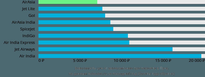 Динамика цен в зависимости от авиакомпании, совершающей перелет в Пуну