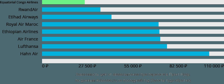 Динамика цен в зависимости от авиакомпании, совершающей перелет в Пуэнт-Нуар