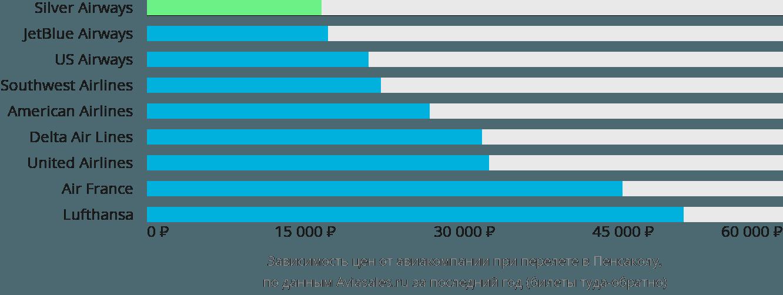 Динамика цен в зависимости от авиакомпании, совершающей перелет в Пенсаколу