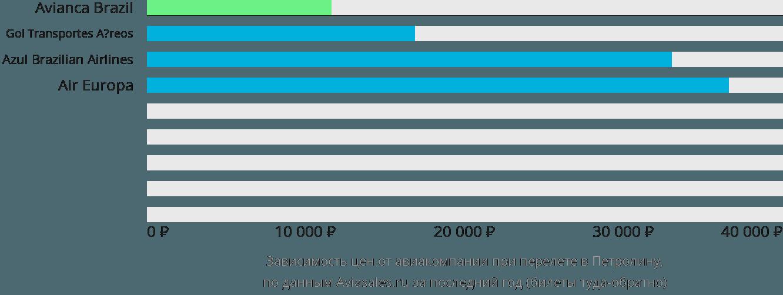 Динамика цен в зависимости от авиакомпании, совершающей перелет в Петролину