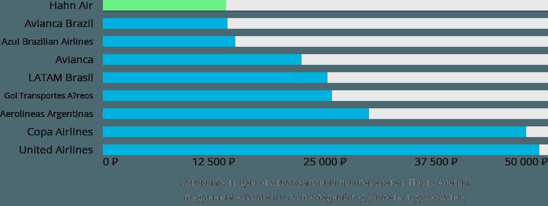 Динамика цен в зависимости от авиакомпании, совершающей перелет в Порто Алегре
