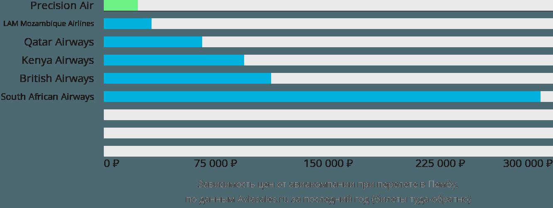 Динамика цен в зависимости от авиакомпании, совершающей перелет в Пембу