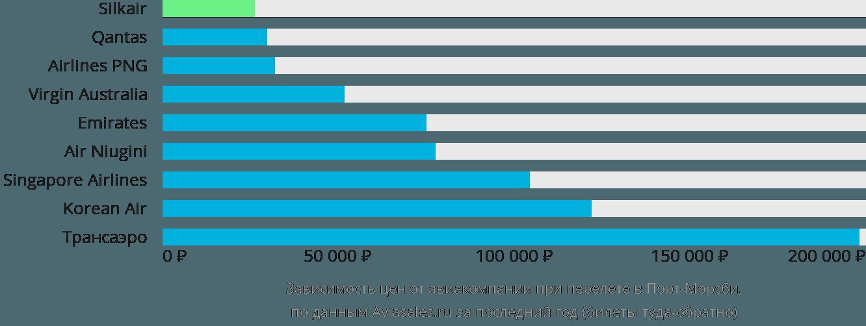 Динамика цен в зависимости от авиакомпании, совершающей перелет в Порт-Морсби