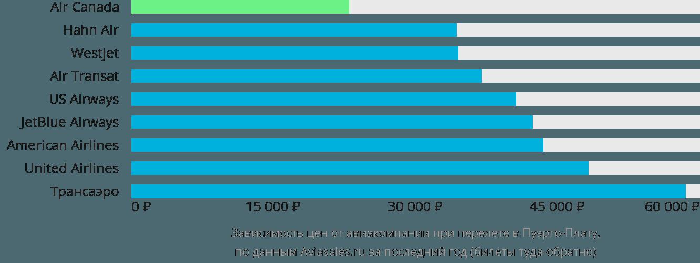 Динамика цен в зависимости от авиакомпании, совершающей перелет в Пуэрто-Плату