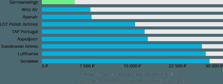 Динамика цен в зависимости от авиакомпании, совершающей перелет в Познань