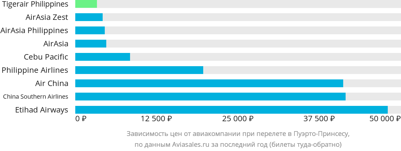 Динамика цен в зависимости от авиакомпании, совершающей перелет в Пуерто Принцесса