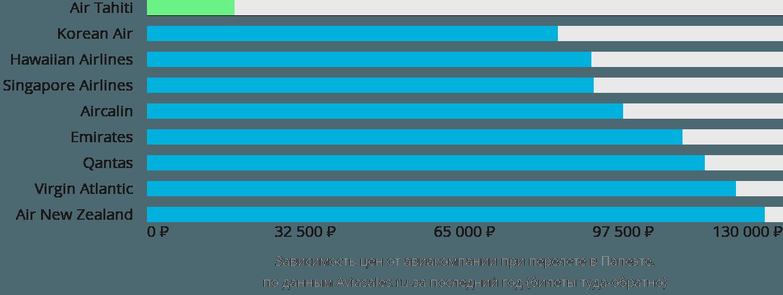 Динамика цен в зависимости от авиакомпании, совершающей перелет в Папеэте