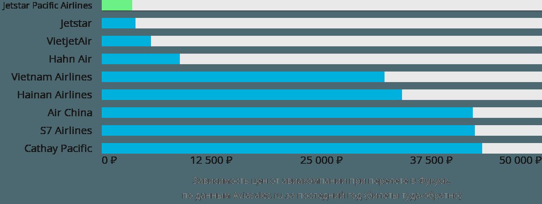 Динамика цен в зависимости от авиакомпании, совершающей перелет в Фукуок