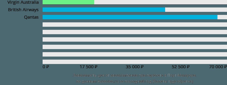 Динамика цен в зависимости от авиакомпании, совершающей перелет в Порт Маккуори