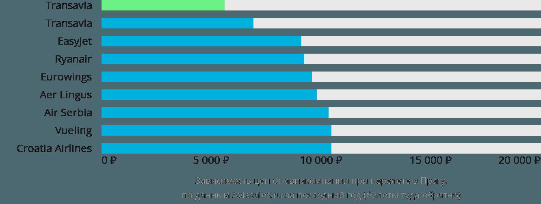 Динамика цен в зависимости от авиакомпании, совершающей перелет в Прагу