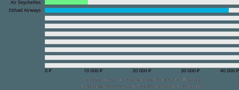 Динамика цен в зависимости от авиакомпании, совершающей перелет в Праслен