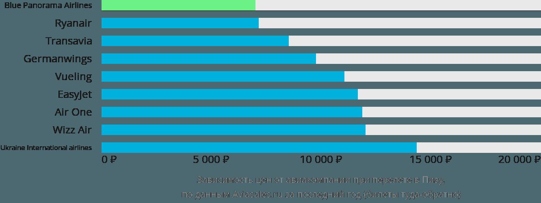 Динамика цен в зависимости от авиакомпании, совершающей перелет в Пизу