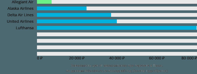 Динамика цен в зависимости от авиакомпании, совершающей перелет в Паско