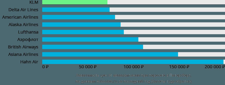 Динамика цен в зависимости от авиакомпании, совершающей перелет в Питерсберг