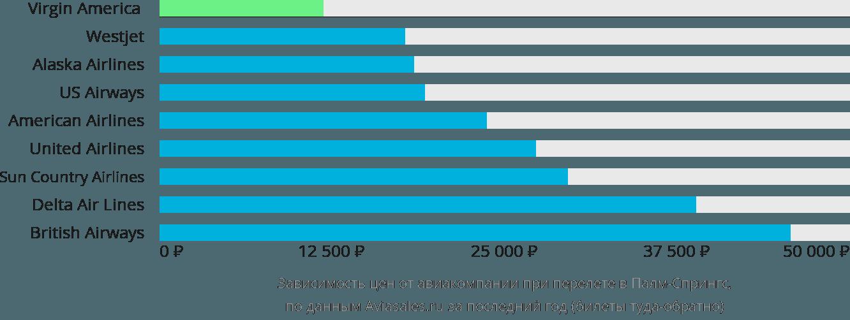 Динамика цен в зависимости от авиакомпании, совершающей перелет в Палм-Спрингс