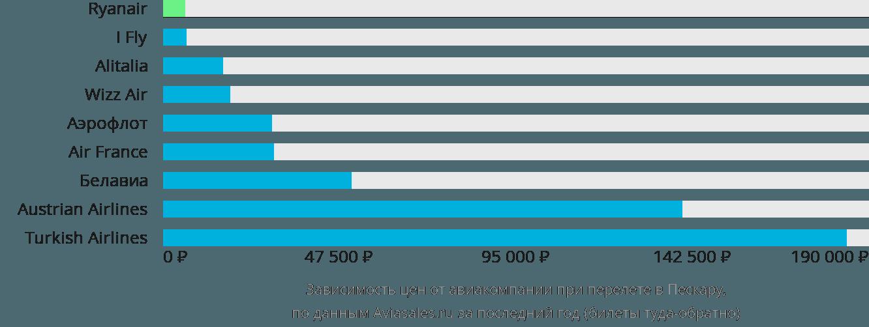 Динамика цен в зависимости от авиакомпании, совершающей перелет в Пескару