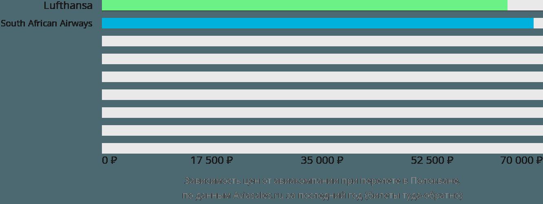 Динамика цен в зависимости от авиакомпании, совершающей перелет в Полокване
