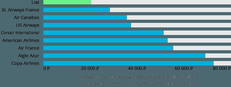 Динамика цен в зависимости от авиакомпании, совершающей перелет в Пуэнт-а-Питр