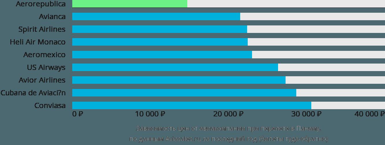 Динамика цен в зависимости от авиакомпании, совершающей перелет в Панама Сити