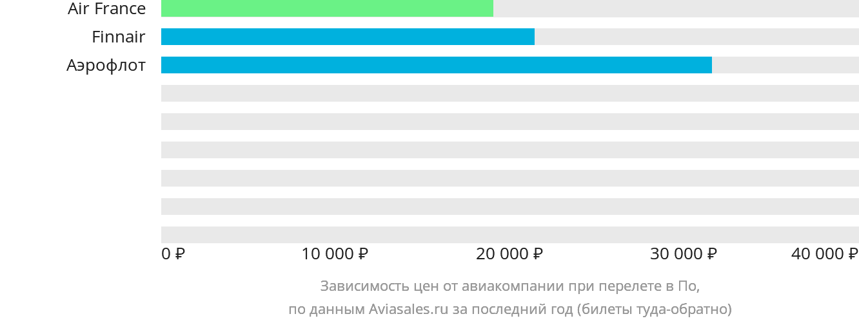 Динамика цен в зависимости от авиакомпании, совершающей перелет в По