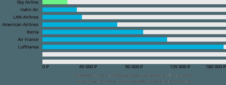 Динамика цен в зависимости от авиакомпании, совершающей перелет в Пунта-Аренас
