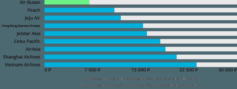 Динамика цен в зависимости от авиакомпании, совершающей перелет в Пусана