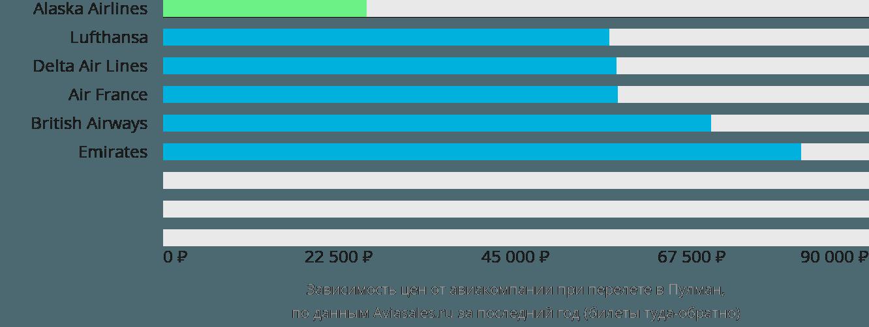 Динамика цен в зависимости от авиакомпании, совершающей перелет в Пулман