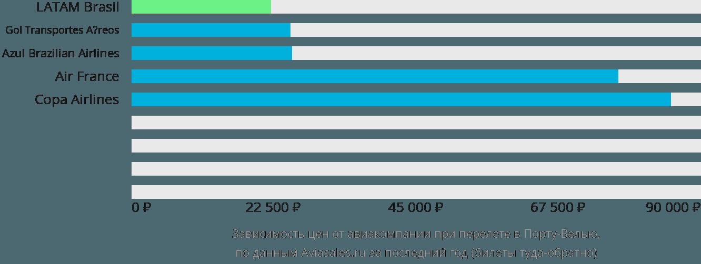 Динамика цен в зависимости от авиакомпании, совершающей перелет в Порту-Велью