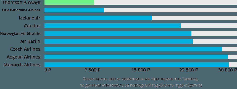 Динамика цен в зависимости от авиакомпании, совершающей перелет в Превезу