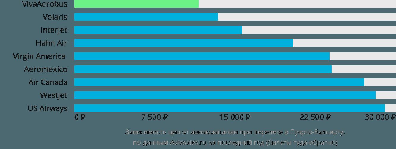 Динамика цен в зависимости от авиакомпании, совершающей перелет в Пуэрто-Вальярту