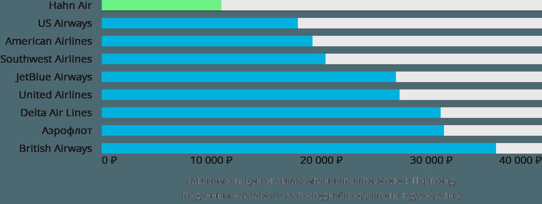 Динамика цен в зависимости от авиакомпании, совершающей перелет в Портленд