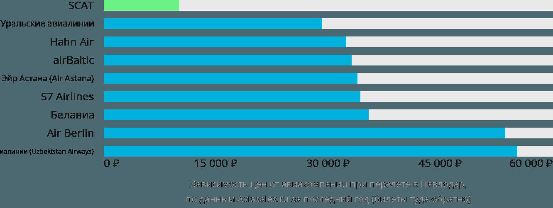Динамика цен в зависимости от авиакомпании, совершающей перелет в Павлодар