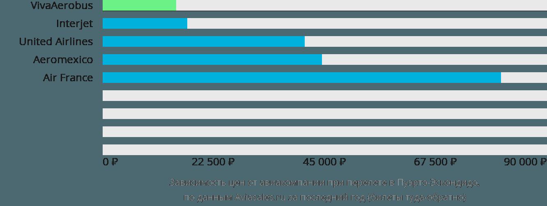 Динамика цен в зависимости от авиакомпании, совершающей перелет в Пуэрто-Эскондидо