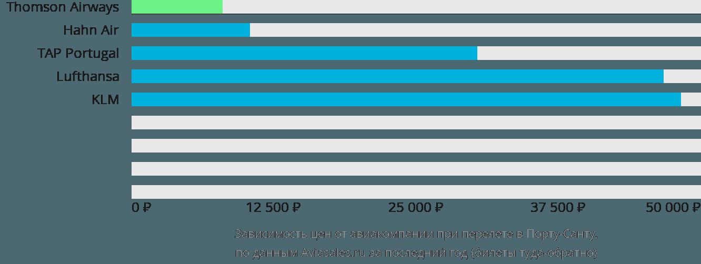 Динамика цен в зависимости от авиакомпании, совершающей перелет в Порту-Санту
