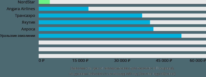 Динамика цен в зависимости от авиакомпании, совершающей перелет в Полярный