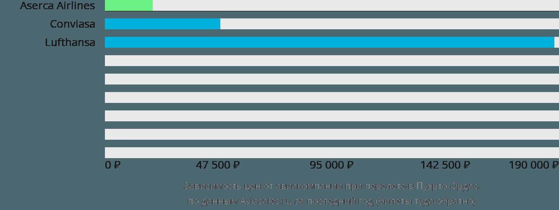 Динамика цен в зависимости от авиакомпании, совершающей перелет Пуэрто Ордаз