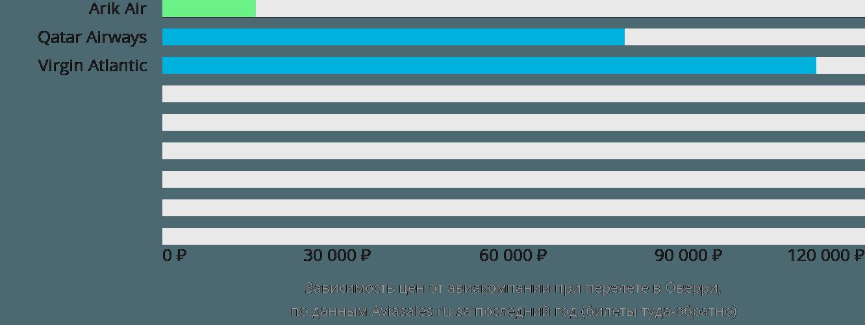 Динамика цен в зависимости от авиакомпании, совершающей перелет Owerri