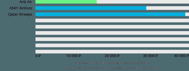 Динамика цен в зависимости от авиакомпании, совершающей перелет Варри