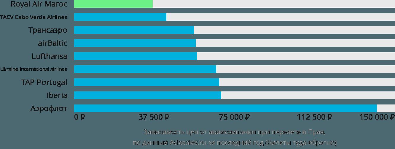 Динамика цен в зависимости от авиакомпании, совершающей перелет в Праю