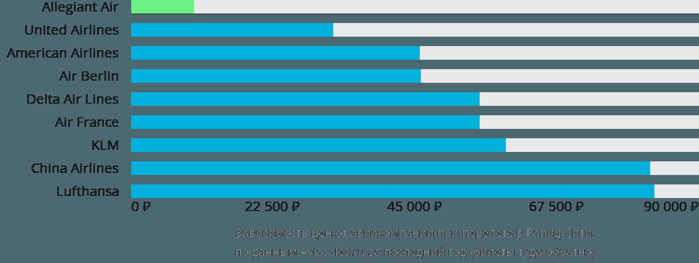 Динамика цен в зависимости от авиакомпании, совершающей перелет в Рапид-Сити