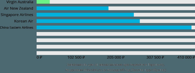 Динамика цен в зависимости от авиакомпании, совершающей перелет в Раротонгу
