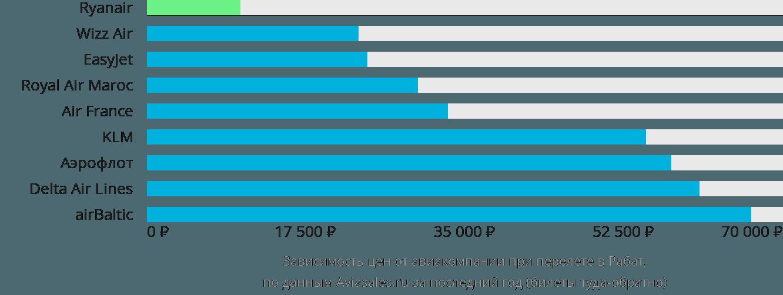 Динамика цен в зависимости от авиакомпании, совершающей перелет в Рабат